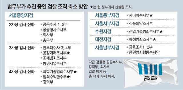 """법무부 """"직접수사 부서 41곳 폐지""""… 檢 """"부패수사 포기하라는 것"""""""