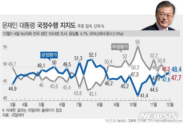 文대통령 지지율, 48.4% 소폭 상승…'국회 마비 반사효과'