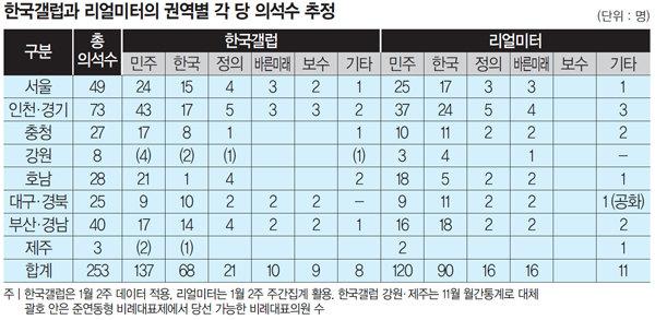 오늘 당장 총선을 치른다면… 한국당은 반토막, 민주당은 최다수