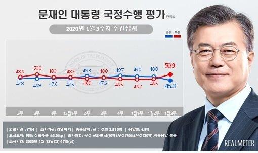 신년회견 득보다 실?…文대통령 부정평가 50.9%