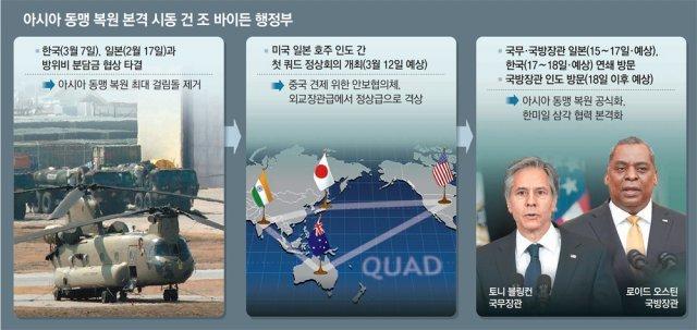 '쿼드' 이번주 첫 정상회의… 바이든 反中 규합, 한국 본격 시험대