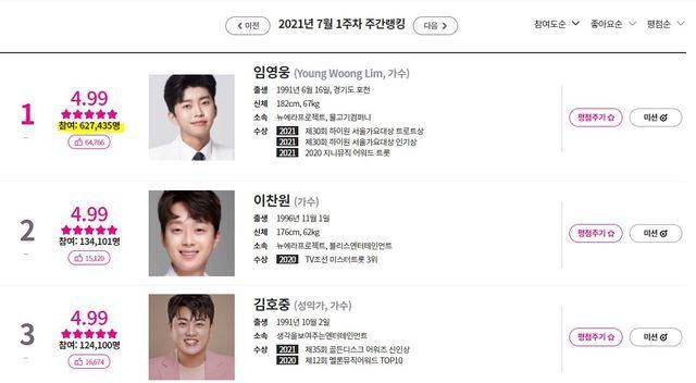 임영웅, '아이돌 차트' 15주 연속 1위…올해는 강다니엘 누를까