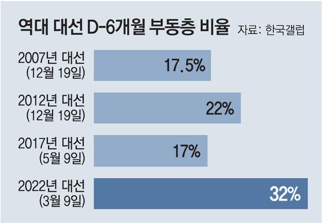 """""""팬덤 아닌 안티선거"""" 32% 부동층에 역대 최저 대선투표율 우려"""