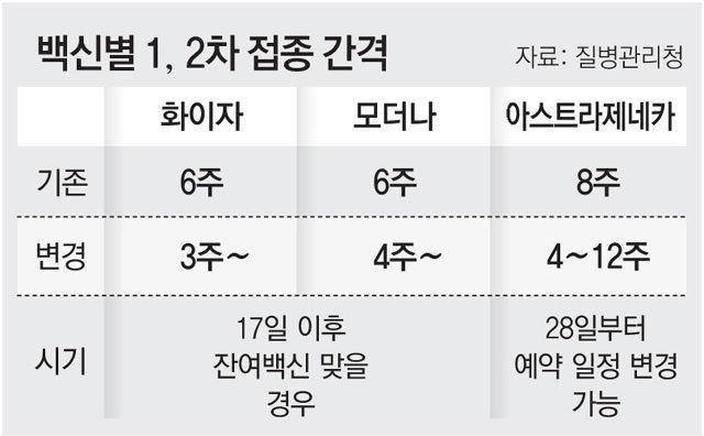 잔여백신 2차 접종' 오늘부터 허용 : 뉴스 : 동아닷컴