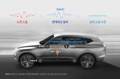 현대자동차그룹, 첨단 노면소음 저감 기술 세계 최초 개발