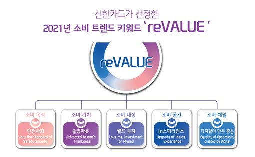 """2021 소비트렌드 'reVALUE'…""""안전·솔직·언택트…자신에 소비하세요"""""""